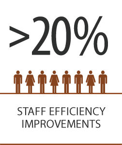 Staff Efficiency Improvements | Copperleaf