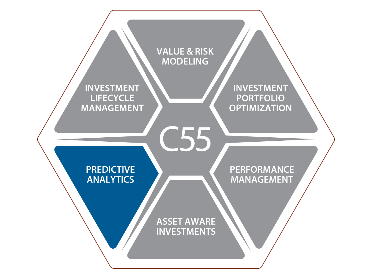 C55 Predictive Analytics | Copperleaf