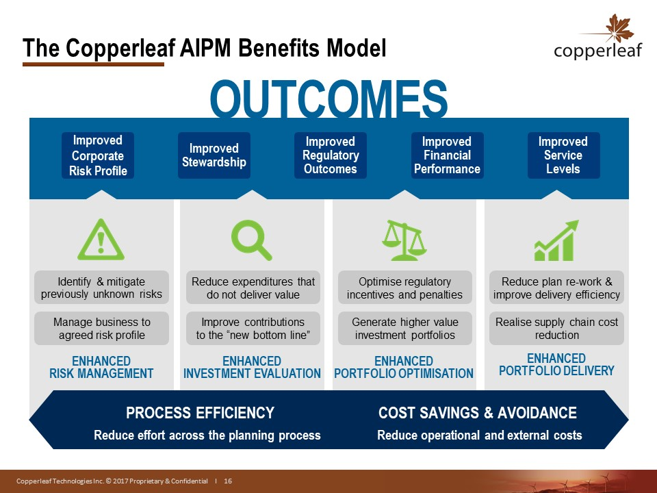 The Copperleaf AIPM Benefits Model | Copperleaf