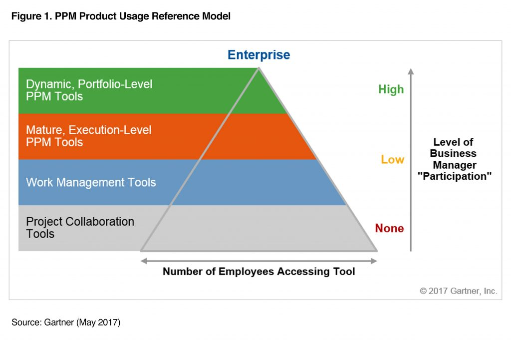 Gartner PPM Product Usage Reference Model